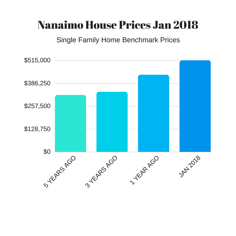 Nanaimo House Market Jan 2018