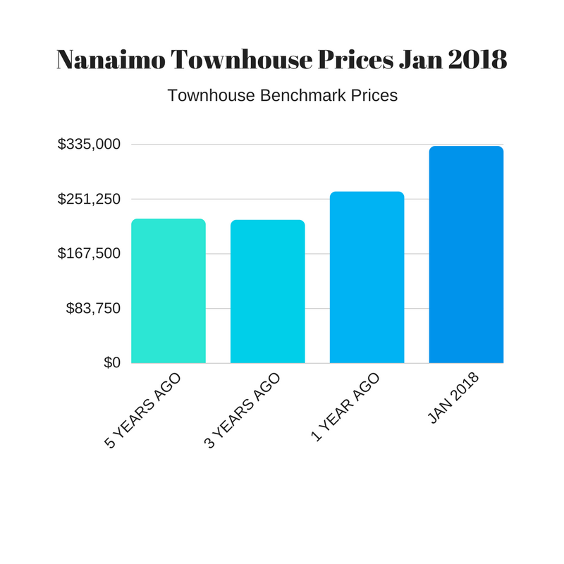 Nanaimo Townhome Market Price